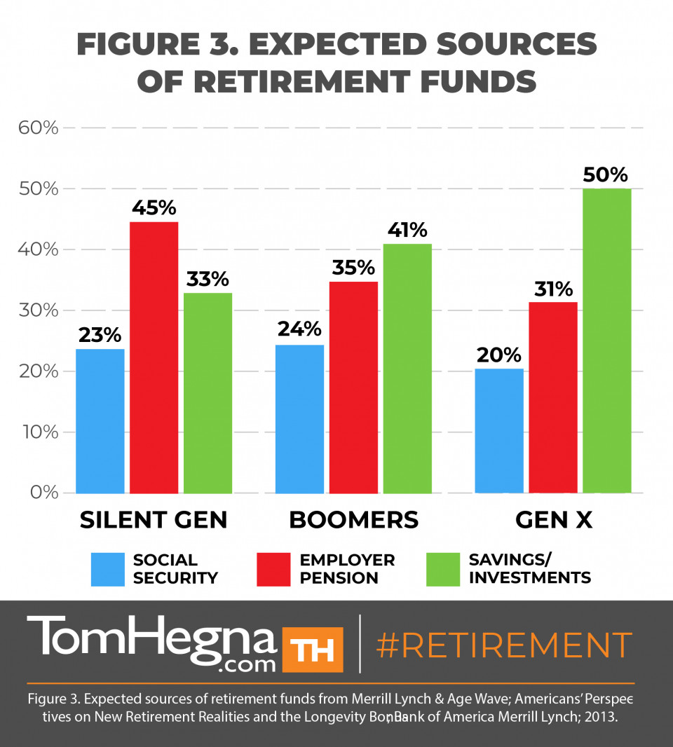 How Retirement Planning is Changing